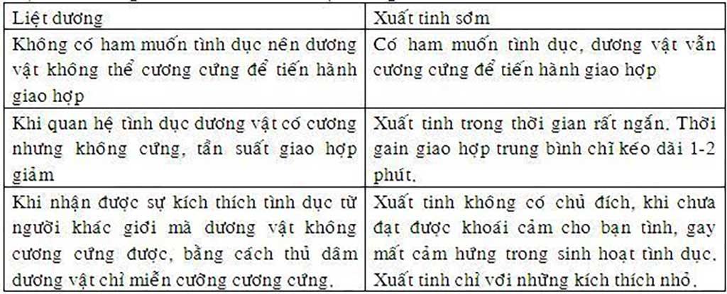 Xuất tinh sớm - Phòng Khám Đa Khoa Quốc Tế Sài Gòn