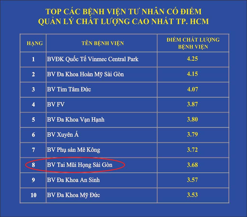 Top Bệnh viện tư nhân Tp.HCM - Bệnh viện Tai Mũi Họng Sài Gòn