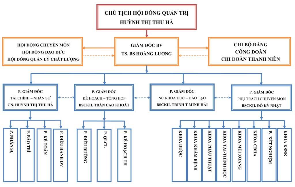 Sơ đồ tổ chức - Bệnh viện Tai Mũi Họng Sài Gòn