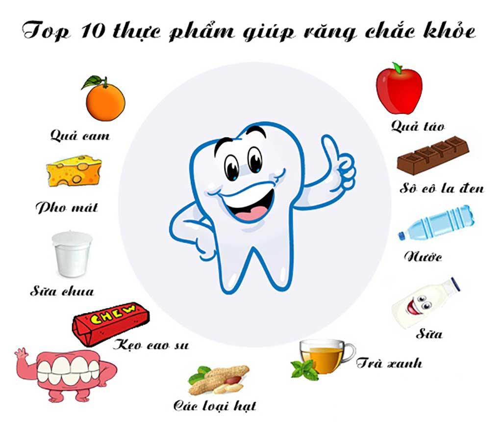 Thực phẩm giúp răng chắc khỏe - Bệnh viện Tai Mũi Họng Sài Gòn