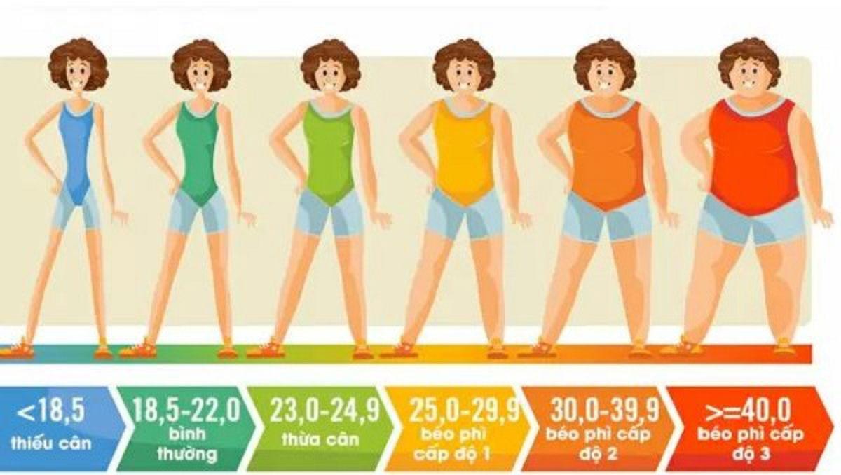 Cách tính cân nặng chuẩn theo chiều cao dựa trên chỉ số BMI - Taimuihongsg.com